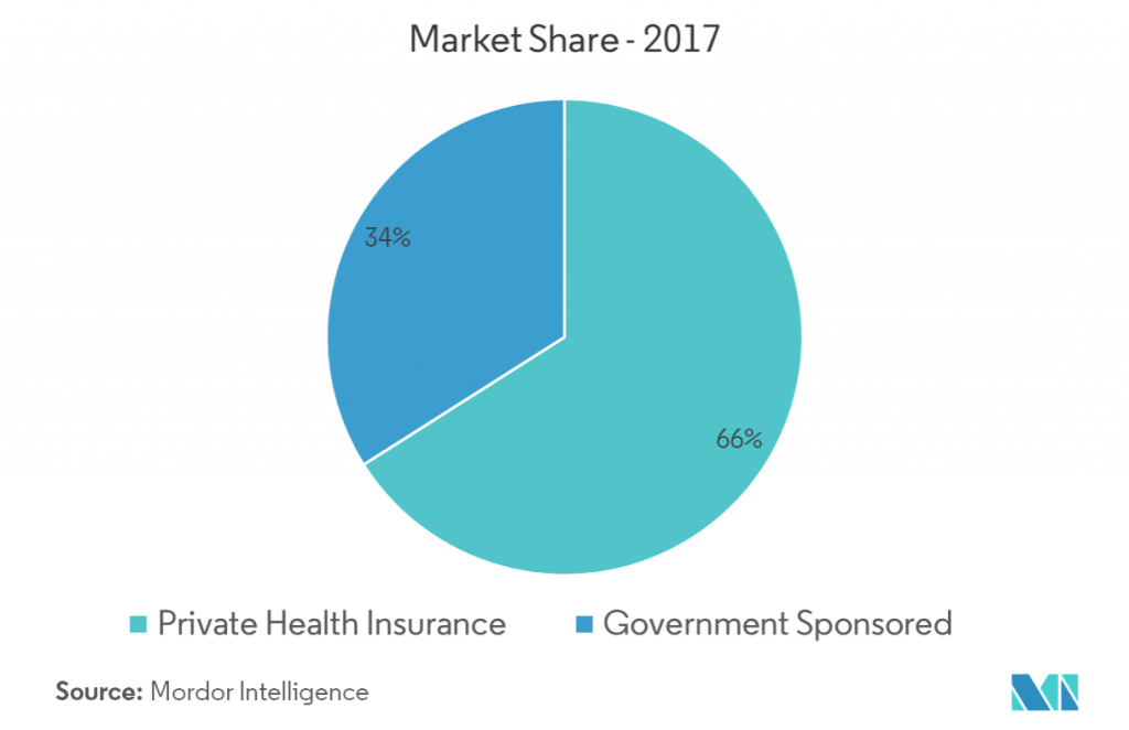 What is Trending in the US Health Insurance Landscape?