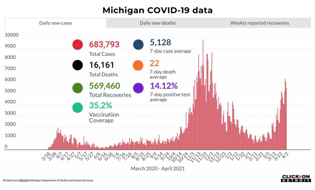 Recent Spike of Covid-19 Infections in Children, Concerning Michigan