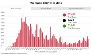 Coronavirus Cases Spike in Michigan