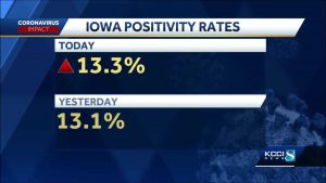Coronavirus Positivity Rate declines in Iowa