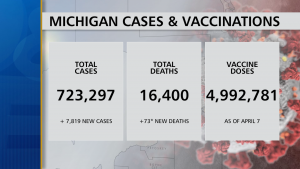 Michigan Health Officials Reported 1,992 new coronavirus cases